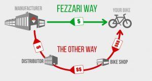 Fezzari